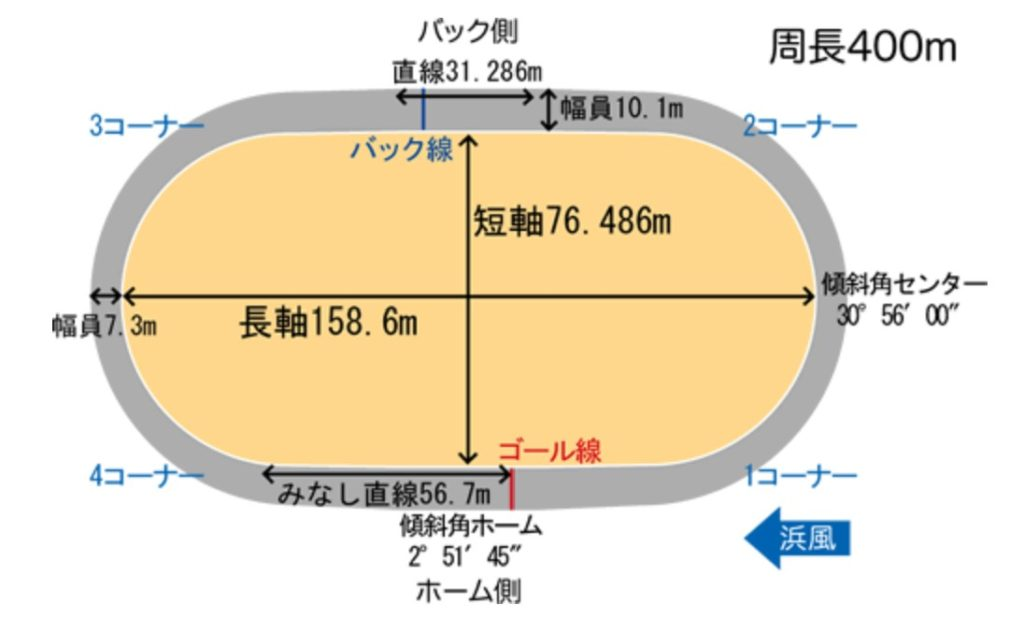 岸和田競輪場10